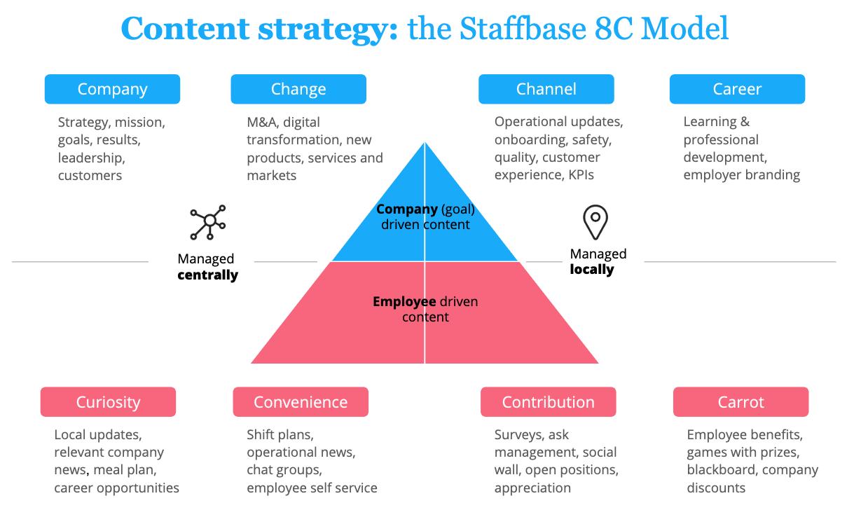Staffbase 8C Model