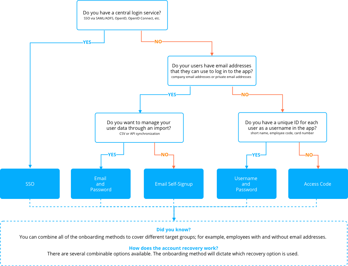 Onboarding Decision Tree