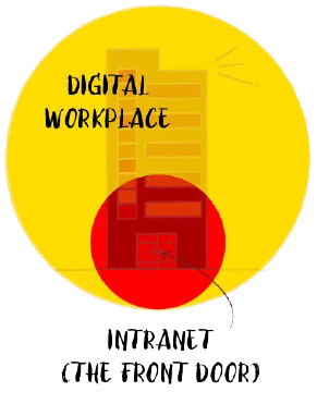 Intranet as your front door
