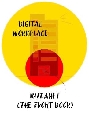 Digital Workplace and Front Door Intranet