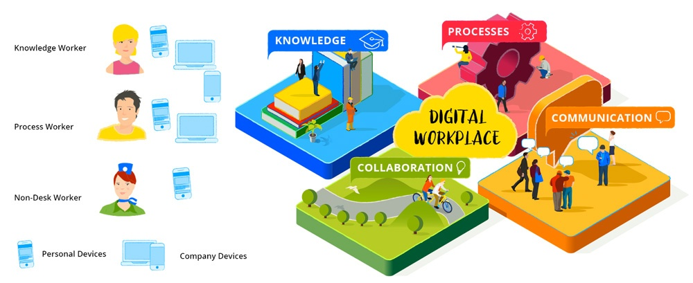 Four top-level use cases in the digital workplace