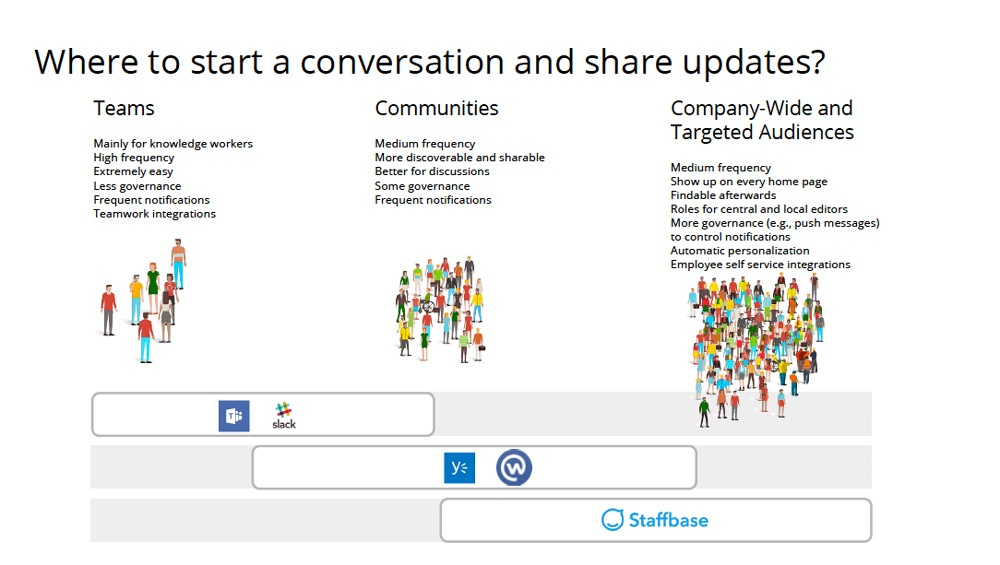 Where to start a conversation and share updates