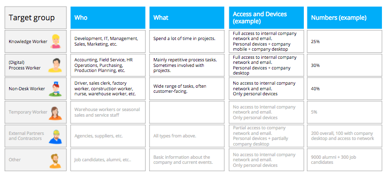target groups of a digital workplace strategy