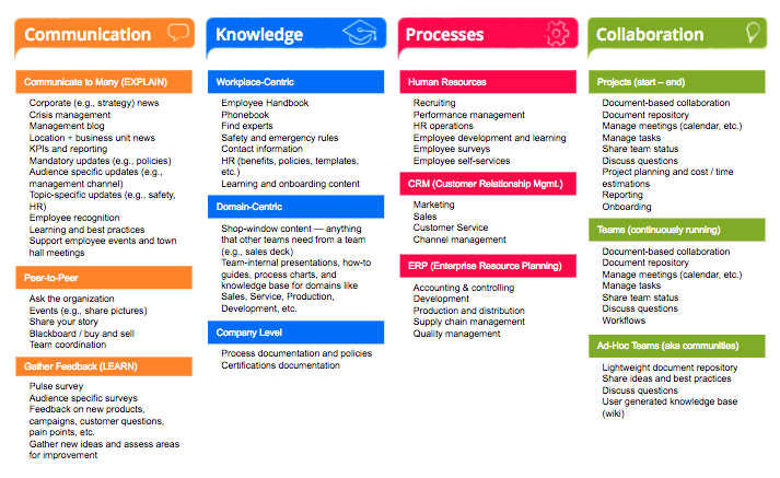 Common use cases of a digital workplace strategy