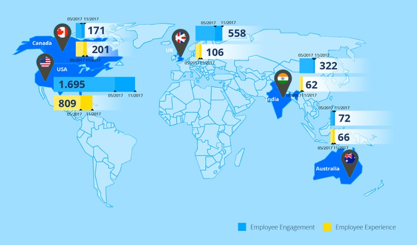 Employee Engagement versus Employee Experience Rates by Country
