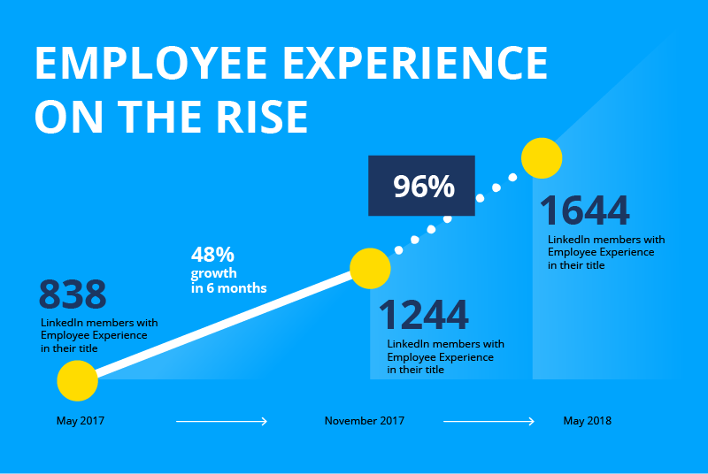 Number of Employee Experience Professionals is Growing at an Annual Worldwide Rate of 96%