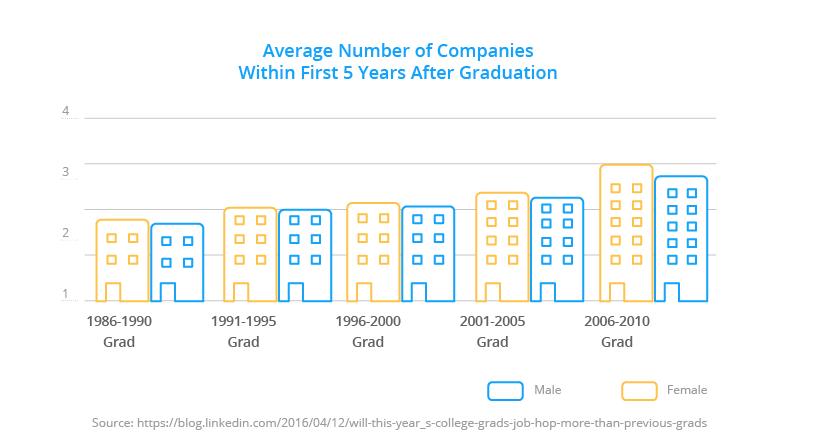 no of companies after graduation / Millennials