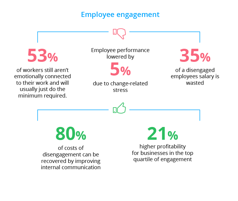 Employee engagement is an important factor during organizational change