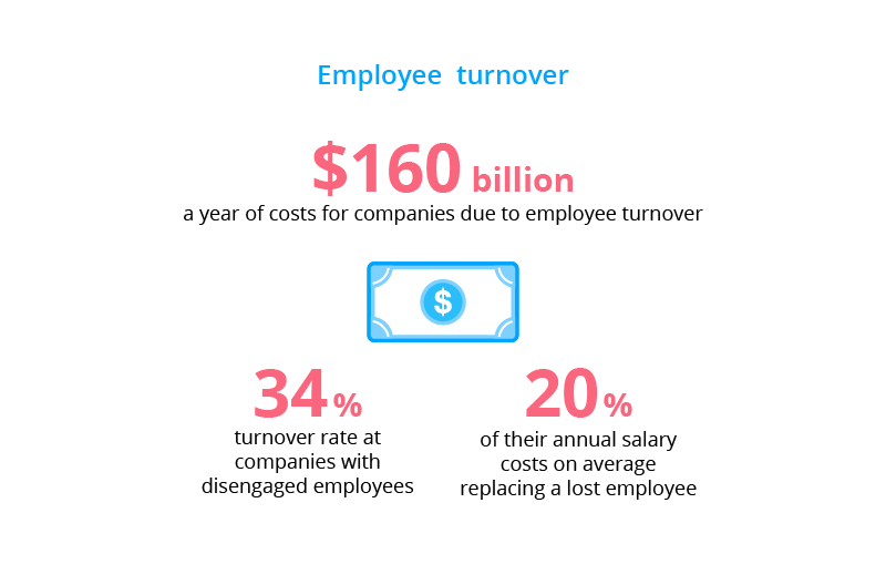 Effective change communication has a significant impact on employee turnover