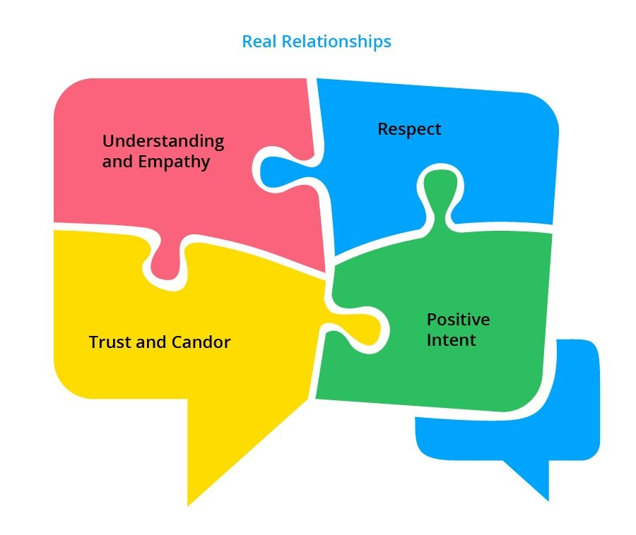 IC and HR-Relationships
