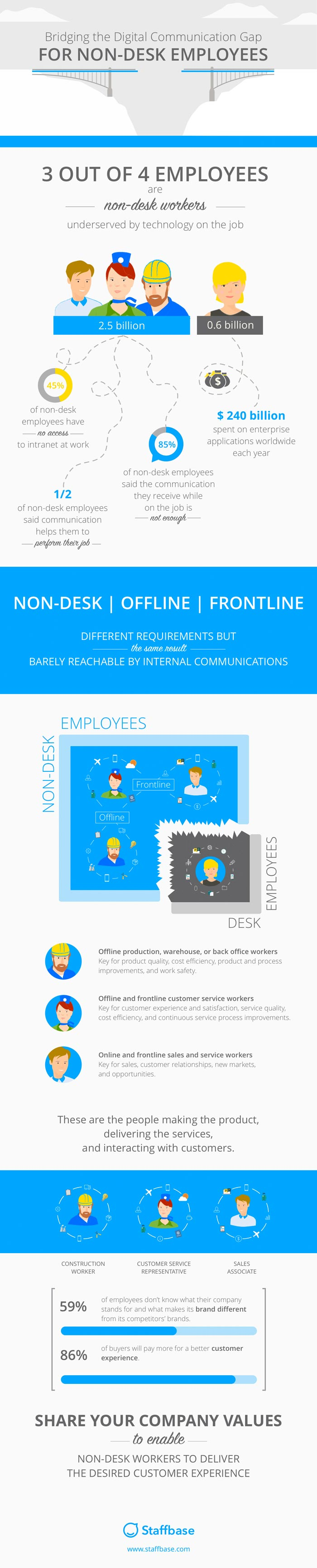 Internal Communications for Non-Desk, Frontline and Offline Employees