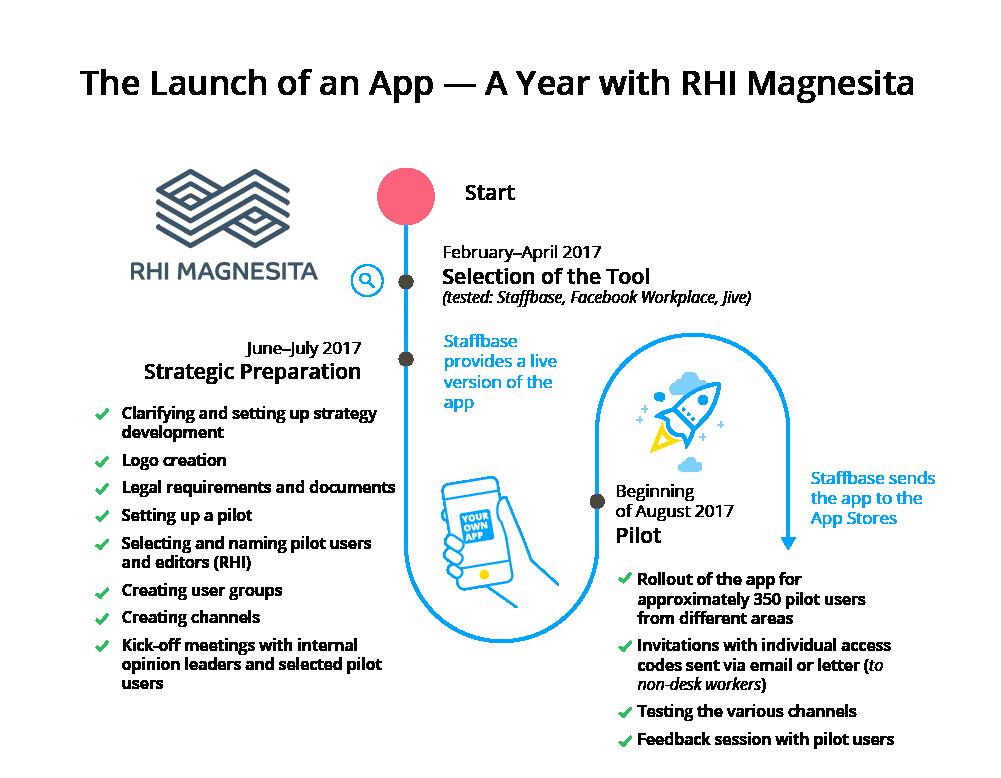 RHI-Launch-Timeline-EN-Part1.png