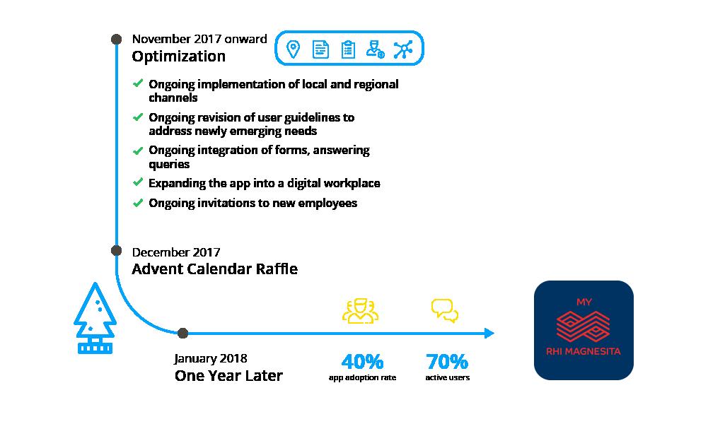RHI-Launch-Timeline-EN-Part3.png