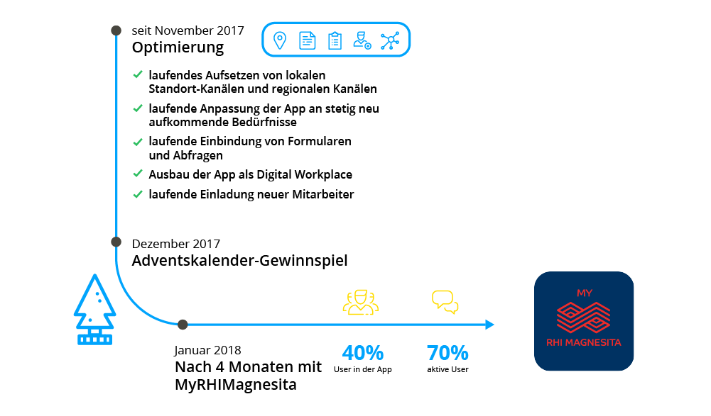 Launch Timeline RHI Magnesita Mitarbeiter-App