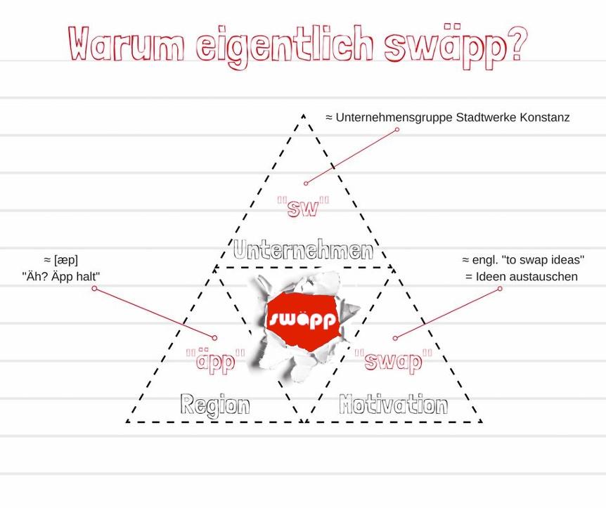 Warum eigentlich swäpp, Mitarbeiter-App