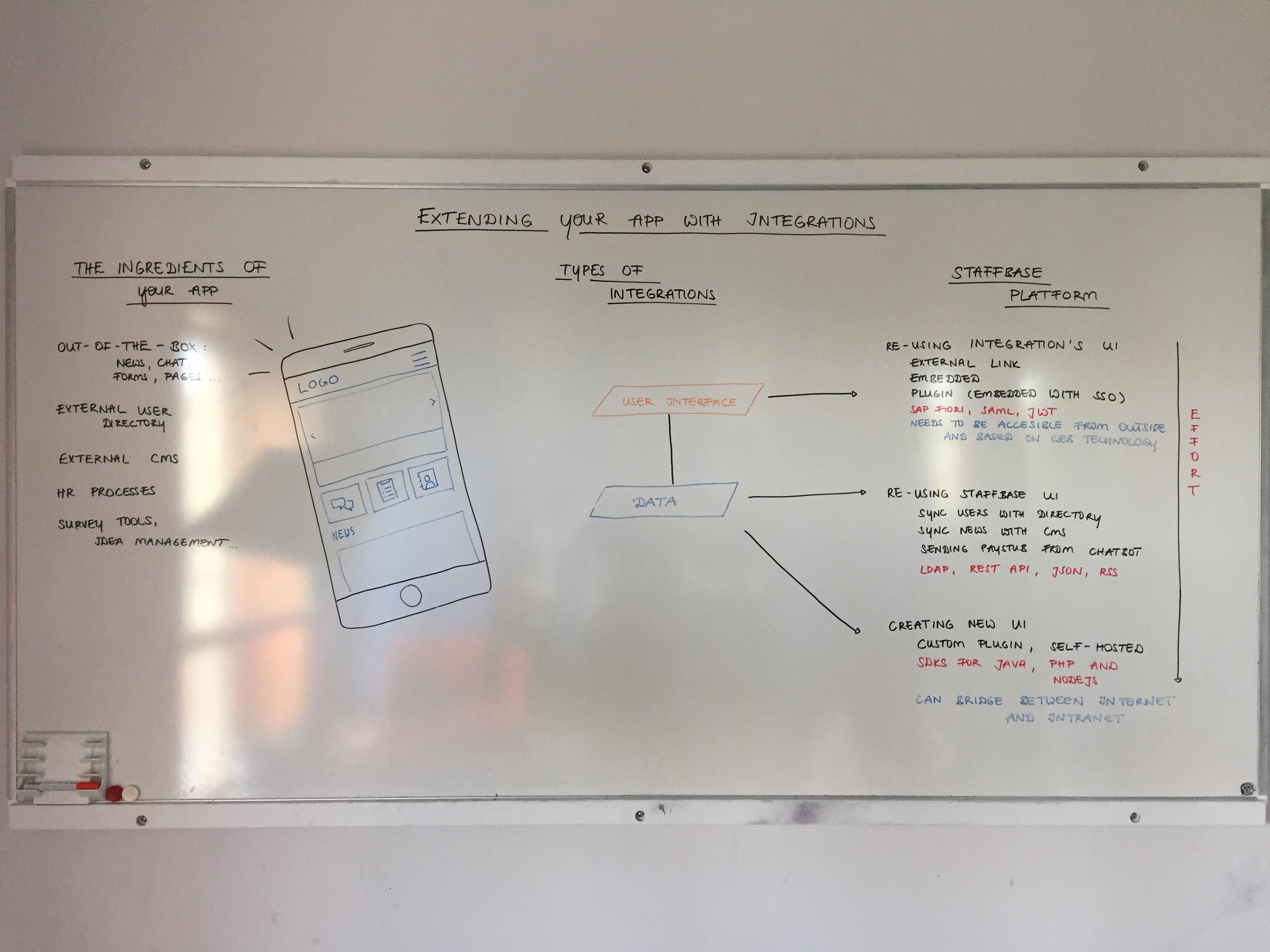 Staffbasics Integrations Whiteboard complete
