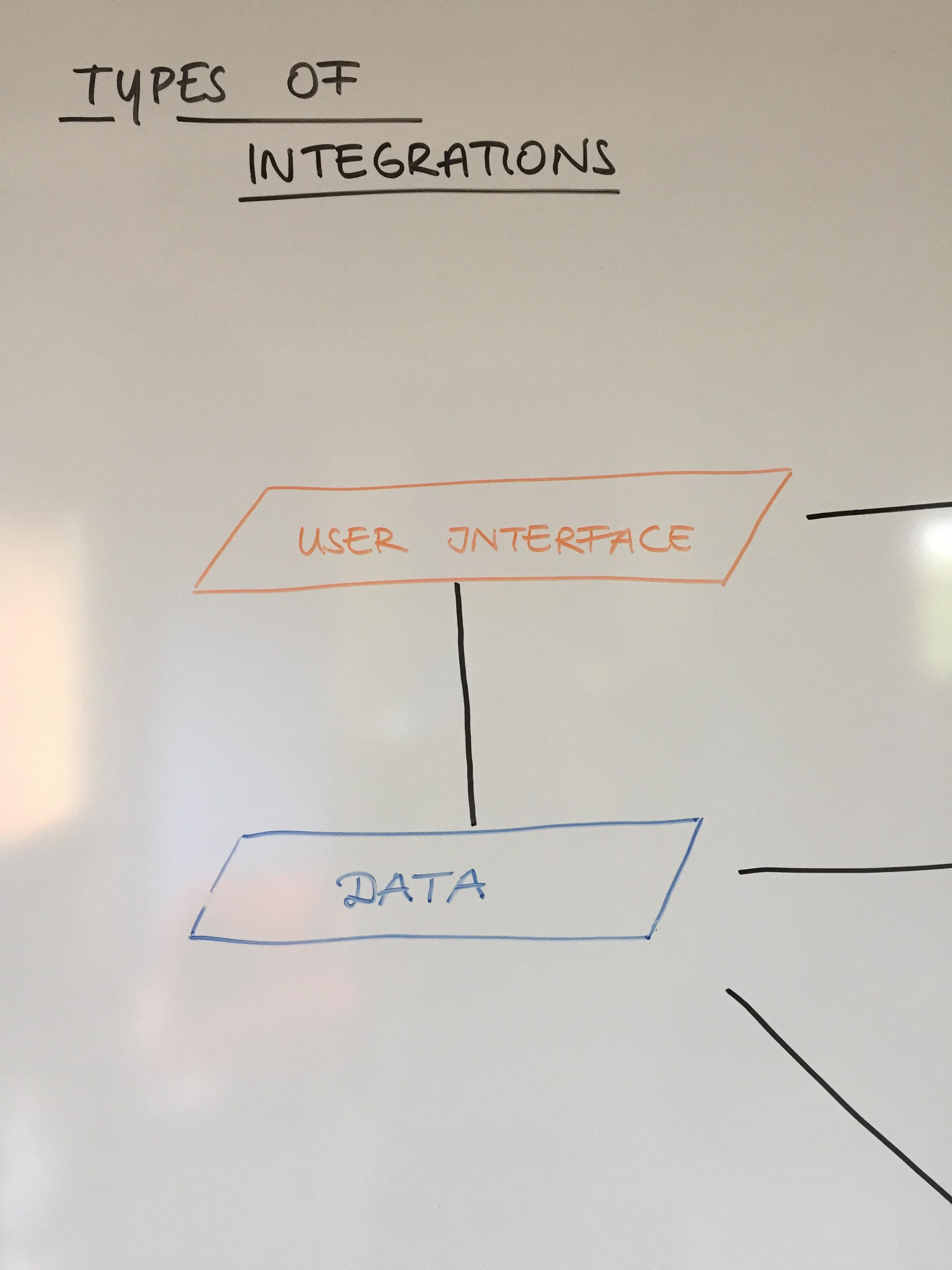 Types of Integrations