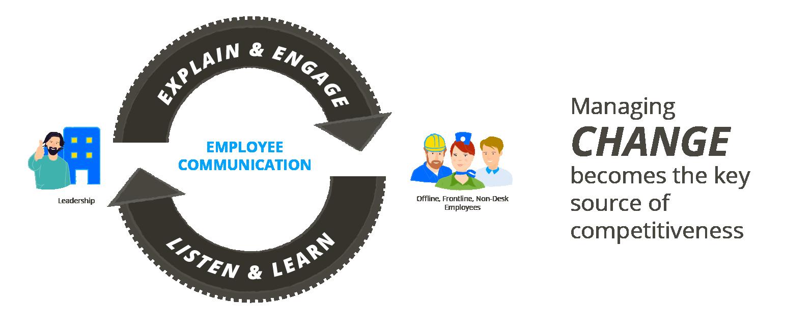 Change_EmployeeCummincation_AutomotiveIndustry.png