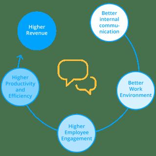 internal communication circle