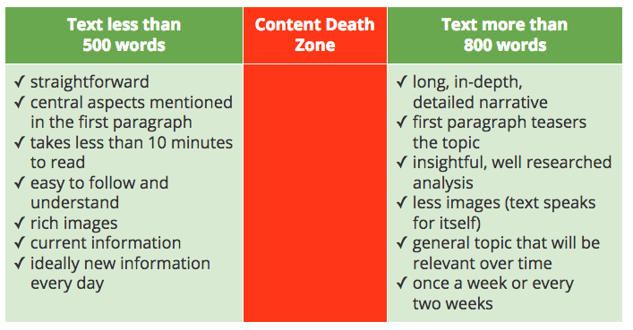 Content-Death-Zone, employee-app