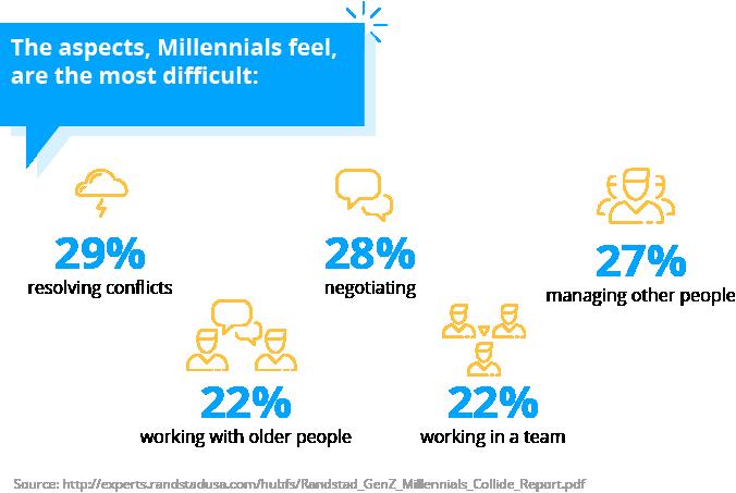 Millennials unprepared for management positions