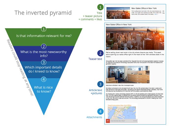 Employee-newsletter-inverted-pyramid
