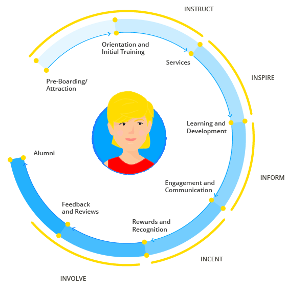 Touch points of the employee life cycle – Employee Experience App