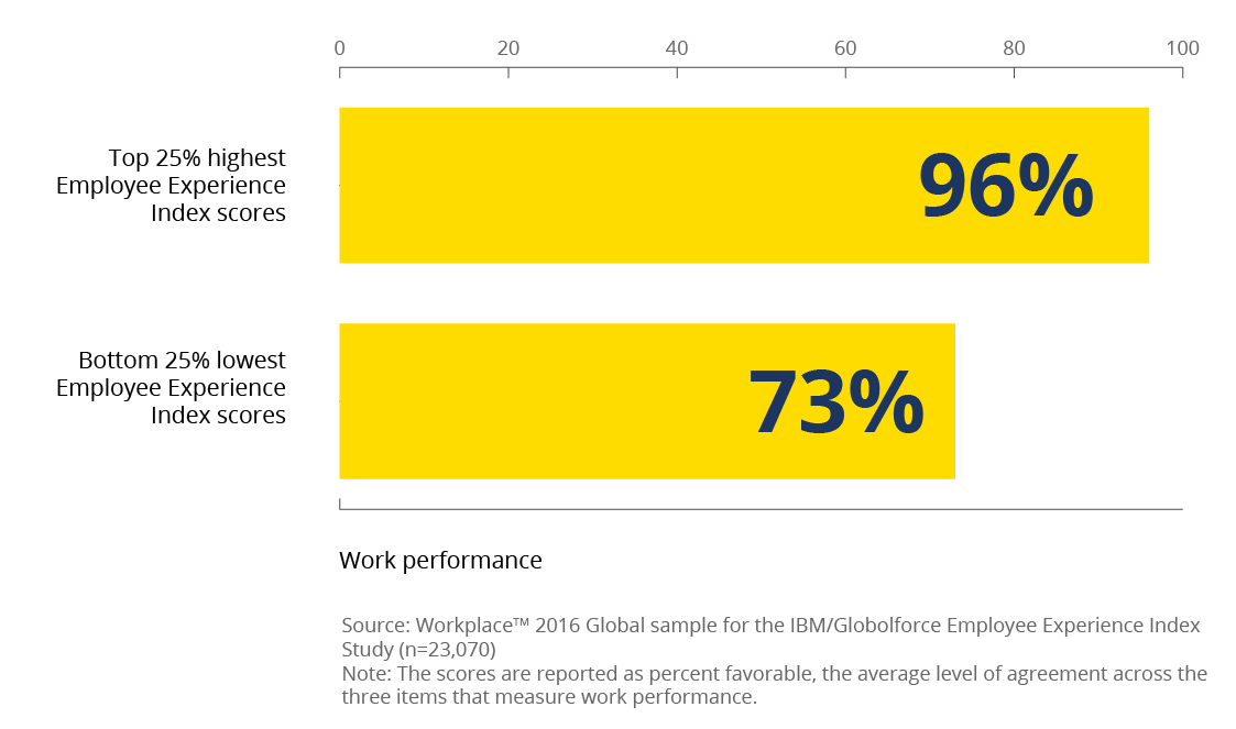 Employee Experience Index scores