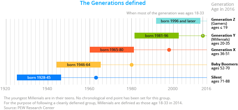 Generations defined, Millennials and Generation Z