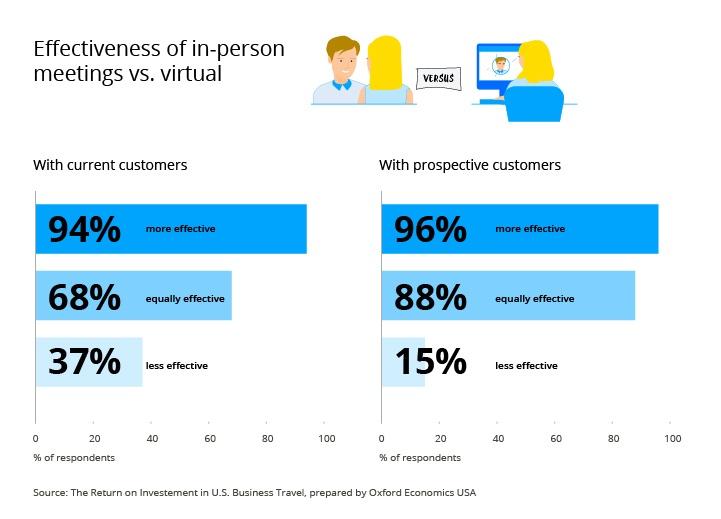 Effectiveness of in-person meetings versus virtual
