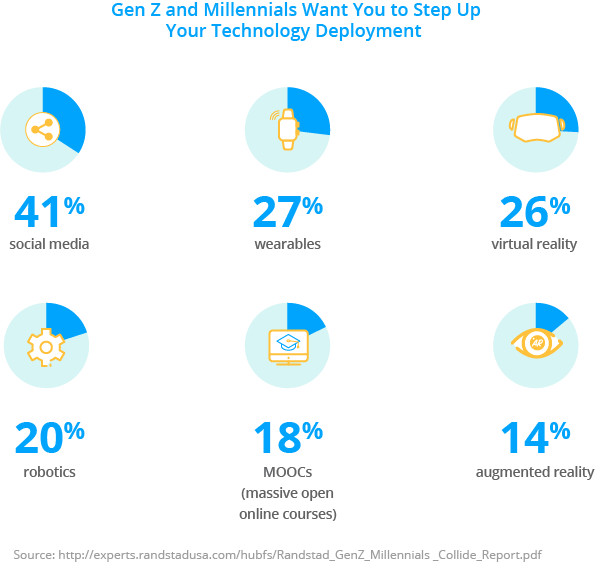 New Technologies in the workplace, Gen Z and Millennials