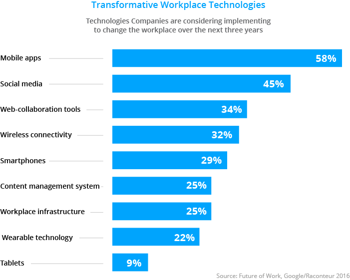 Employee apps on the rise fr workplace technologies