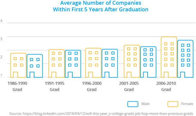 Number of companies within the first 5 years of graduation, Millennials and Gen Z, turnover rates