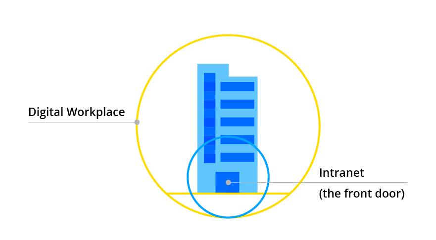 Staffbase Digital Workplace — (The Front Door) Intranet