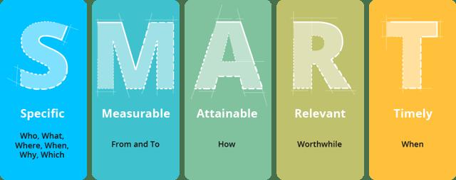 Smart goals, internal communication