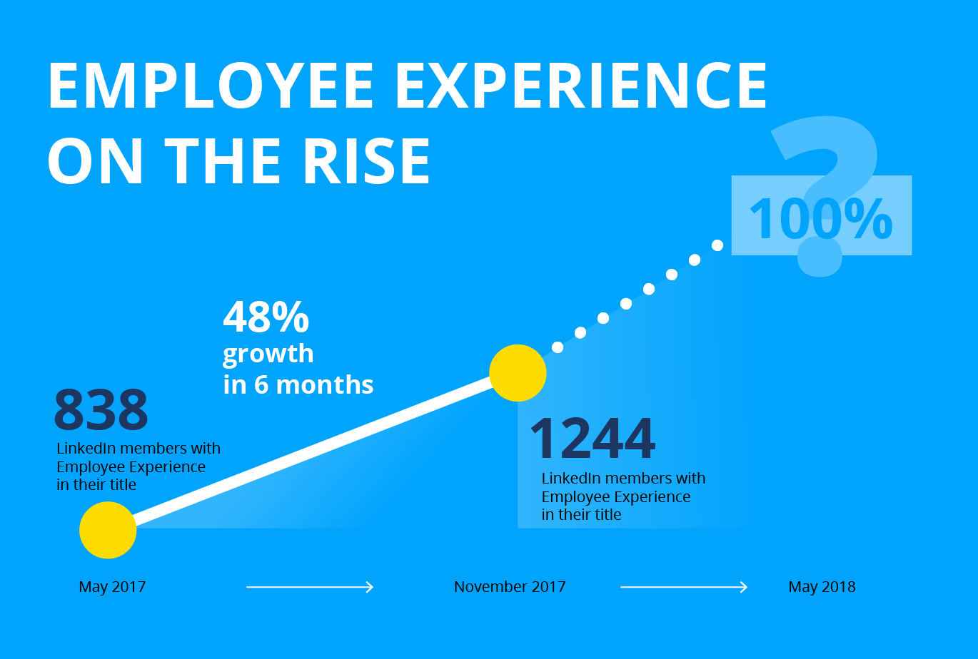 Employee Experience on the Rise
