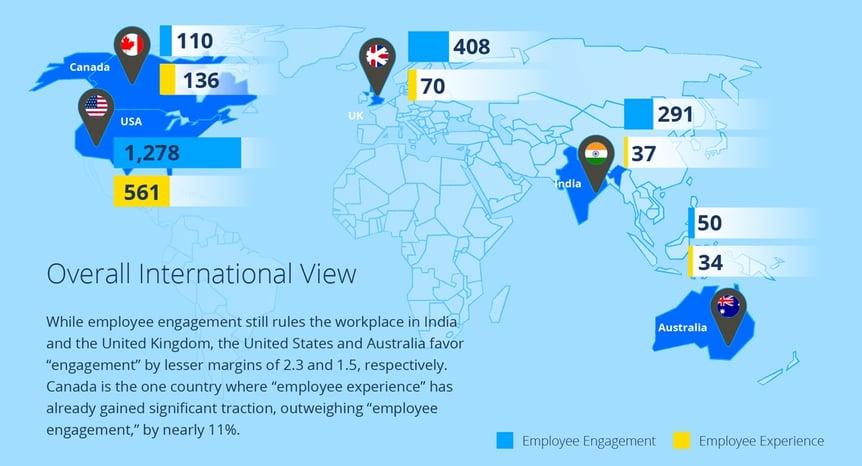 Worldmap EmployeeEngagment versus EmployeeExperience
