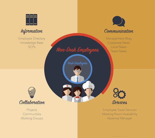 digital workplace intranet use cases
