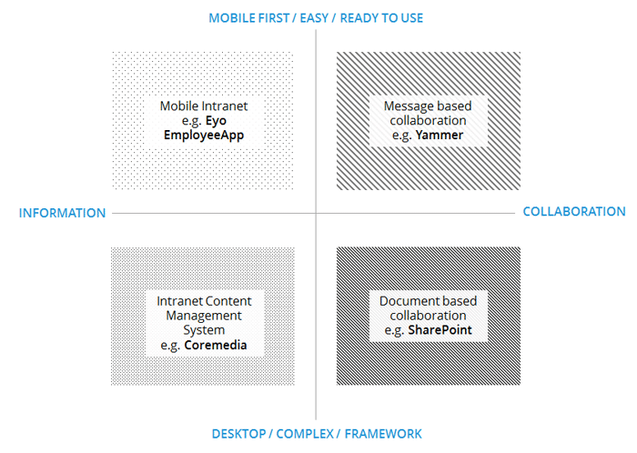 mobile-intranet
