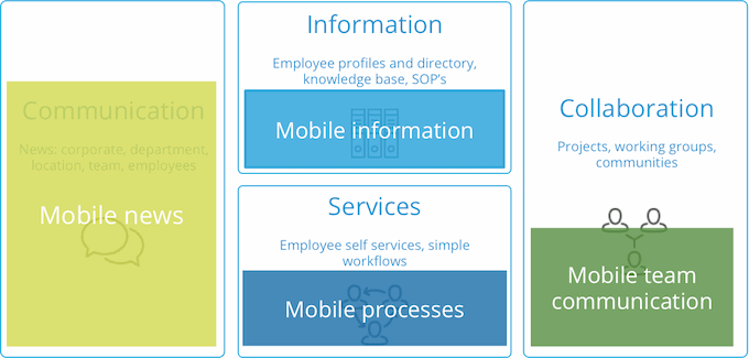 mobile_intranet_cases_s