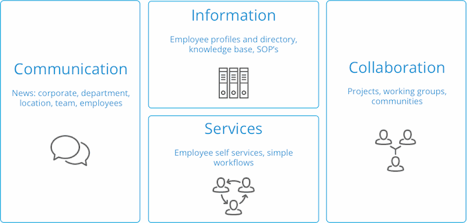 use_cases_intranet_s