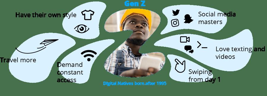 Digital Natives born after 1995