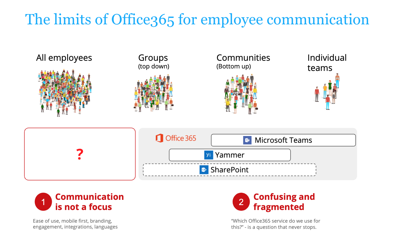 Limits of O365
