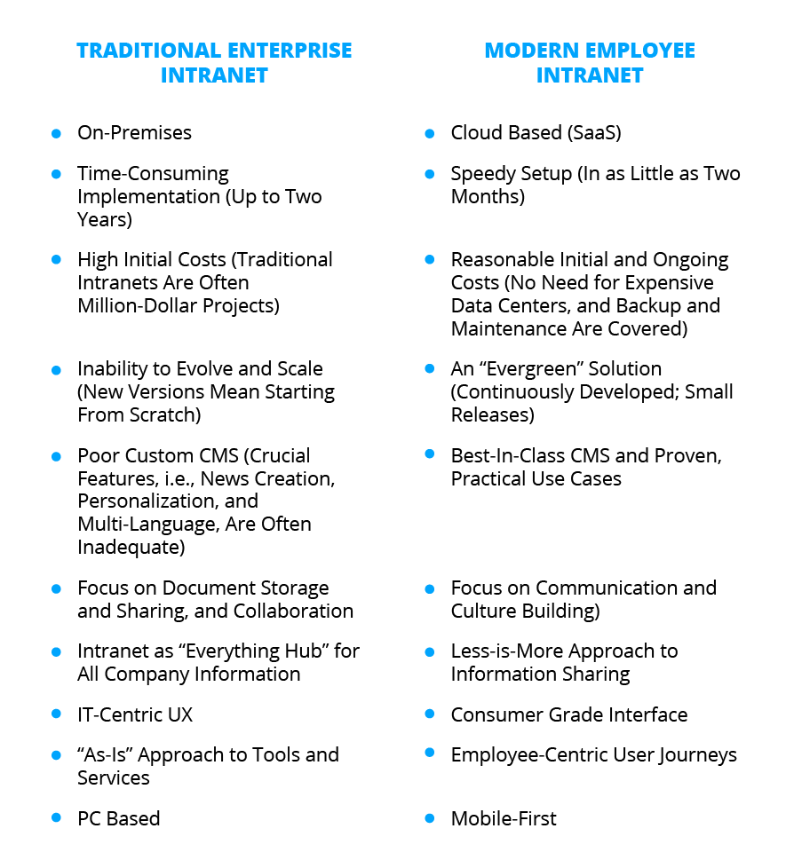 Old vs New Intraners-list-2