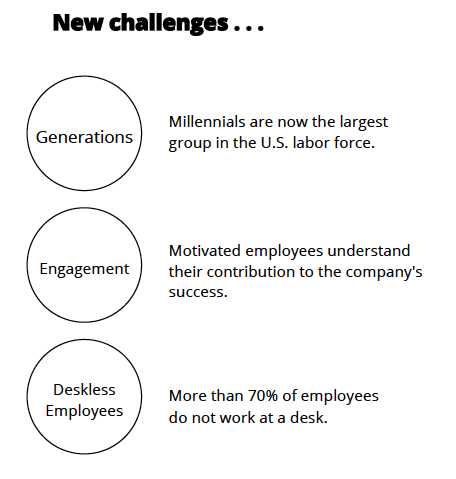 New Challenges: Generations, Engagement, Deskless Employees