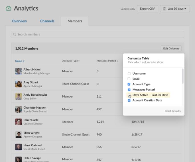 Slack Analytics view per member