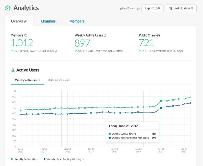 Slack analytics dashboard