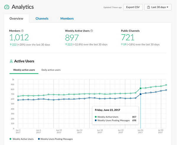 Slack analytics dashboard