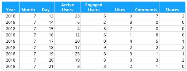 Analytics API CSV Export